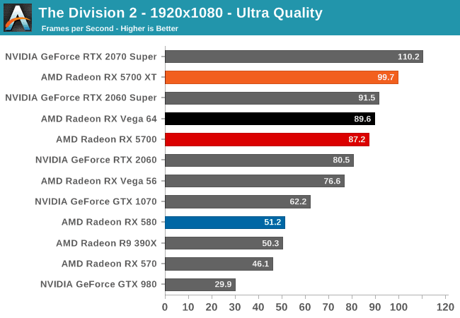 rx 5700 ve rx 5700 xt test