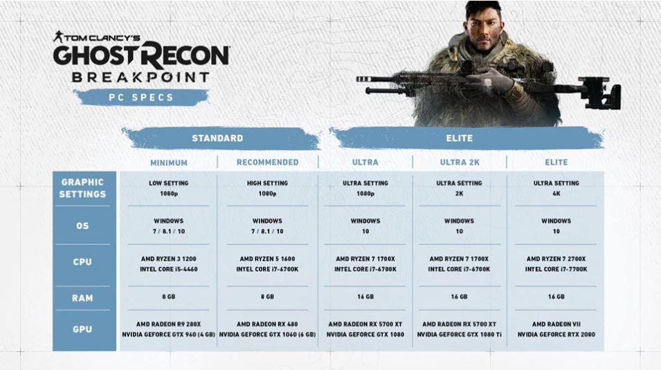 Ghost Recon Breakpoint Sistem Gereksinimleri