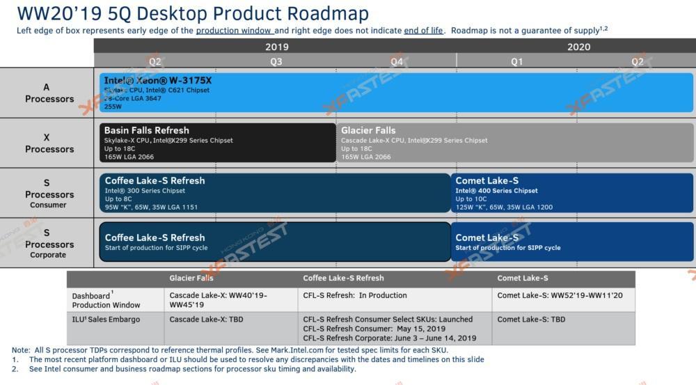 10. Nesil Intel İşlemci ailesi yol haritası