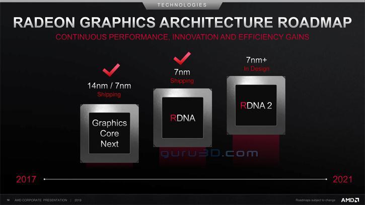 AMD Yol Haritasını Güncelledi, Zen 3 Hazır RDNA2 Yolda