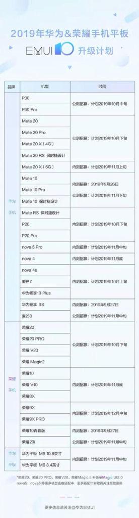 EMUI 10 Güncellemesi Alacak Huawei Modelleri Belli Oldu