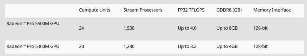 Radeon Pro detayları