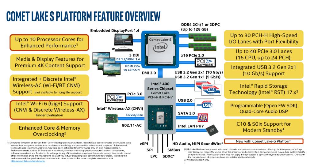 Intel Core i9 10900K ve Z490 Anakartları Nisan 2020'de Geliyor