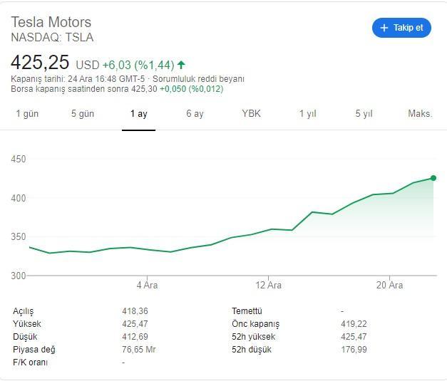 Büyük Rekor! Tesla Hisseleri Uçuşa Geçti