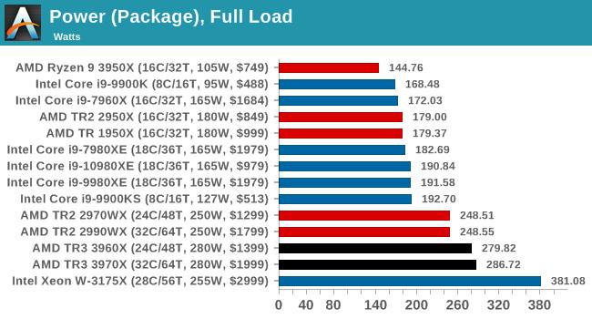İddia: 10 Çekirdekli Intel 10900k 300W Güç Tüketimi Sebebiyle Gecikebilir