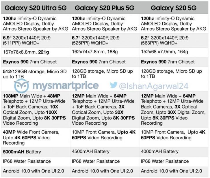 İşte Samsung Galaxy S20 Ailesinin Özellikleri!